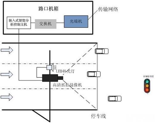 智能交通监控技术及系统方案浅析